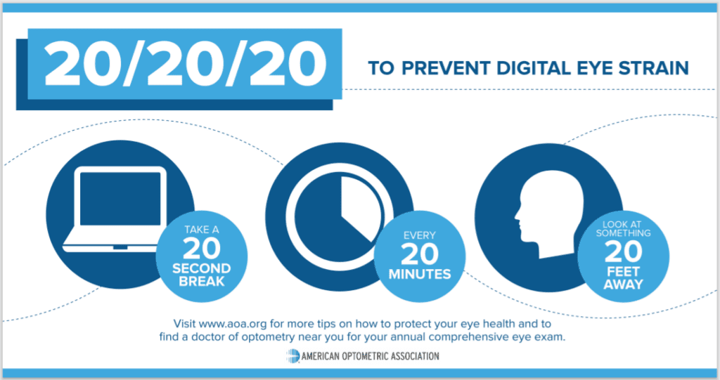 20/20/20 to prevent digital eye strain. 20 second brea, every 20 minutes; look at something 20 feet away.